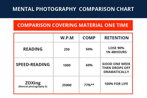Mental Photography, Photographic memory, speed reading, zoxing
